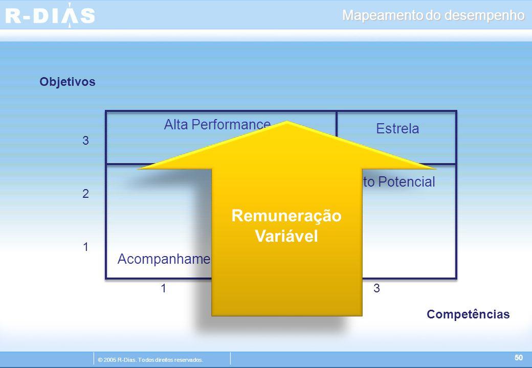 © 2005 R-Dias. Todos direitos reservados. Mapeamento do desempenho 50 12 3 3 2 1 Estrela Alto Potencial Alta Performance Desenvolvimento Acompanhament
