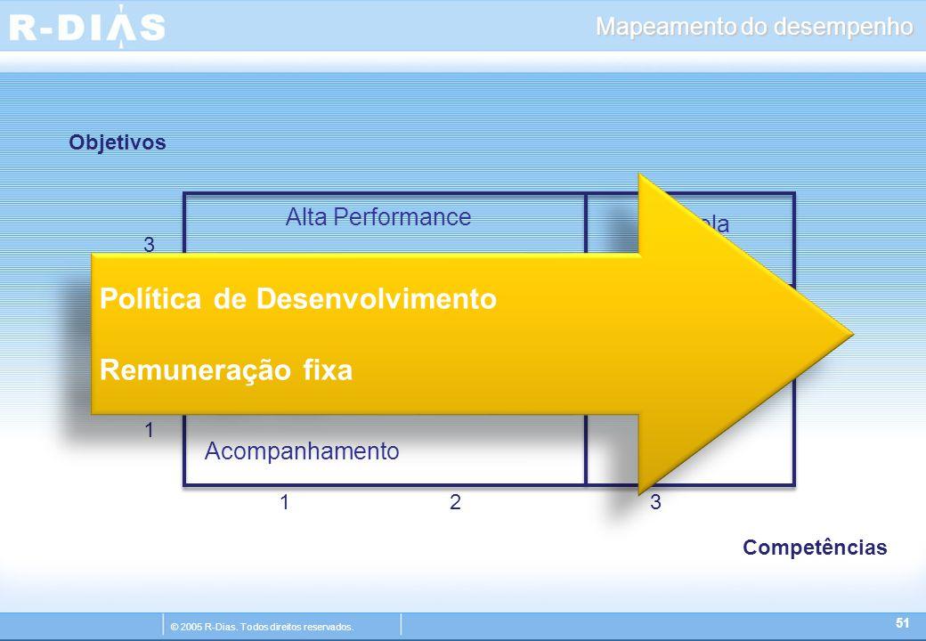 © 2005 R-Dias. Todos direitos reservados. Mapeamento do desempenho 51 12 3 3 2 1 Estrela Alto Potencial Alta Performance Desenvolvimento Acompanhament