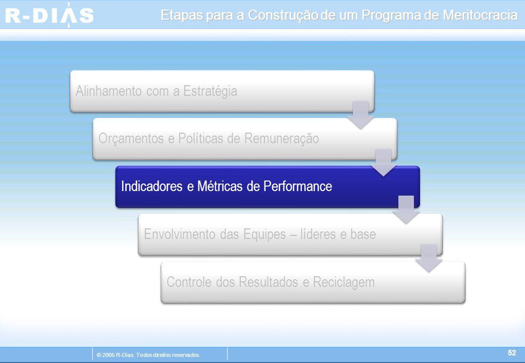 © 2005 R-Dias. Todos direitos reservados. Etapas para a Construção de um Programa de Meritocracia 52 Alinhamento com a EstratégiaOrçamentos e Política
