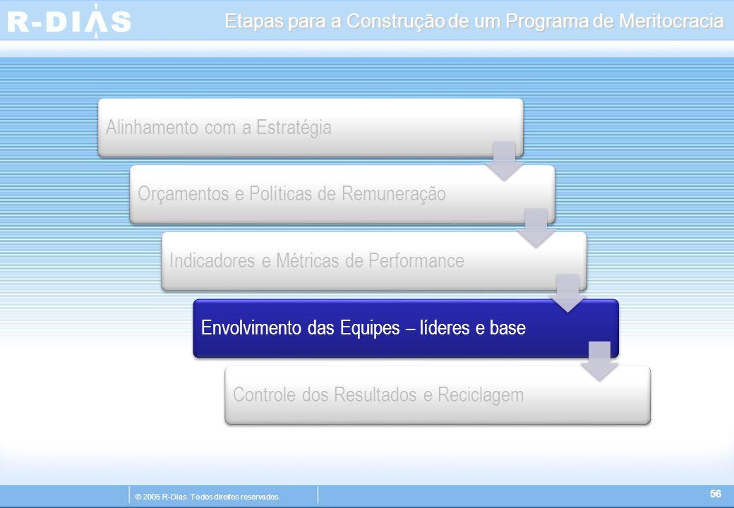 © 2005 R-Dias. Todos direitos reservados. Etapas para a Construção de um Programa de Meritocracia 56 Alinhamento com a EstratégiaOrçamentos e Política