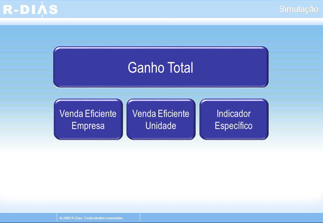 © 2005 R-Dias. Todos direitos reservados. Simulação Ganho Total Venda Eficiente Empresa Venda Eficiente Unidade Indicador Específico