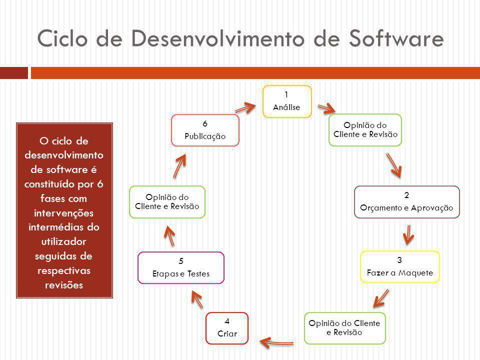 Ciclo de Desenvolvimento de Software 1 Análise Opinião do Cliente e Revisão 2 Orçamento e Aprovação 3 Fazer a Maquete Opinião do Cliente e Revisão 4 Criar 5 Etapas e Testes Opinião do Cliente e Revisão 6 Publicação O ciclo de desenvolvimento de software é constituído por 6 fases com intervenções intermédias do utilizador seguidas de respectivas revisões