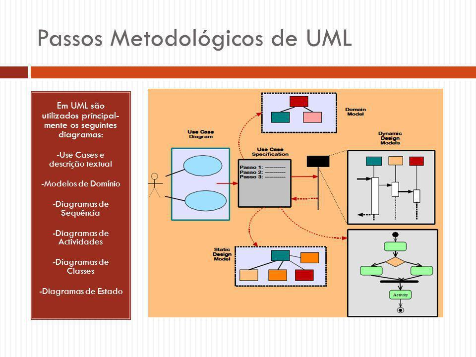 Passos Metodológicos de UML Em UML são utilizados principal- mente os seguintes diagramas: -Use Cases e descrição textual -Modelos de Domínio -Diagramas de Sequência -Diagramas de Actividades -Diagramas de Classes -Diagramas de Estado