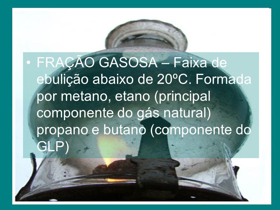FRAÇÃO GASOSA – Faixa de ebulição abaixo de 20ºC.