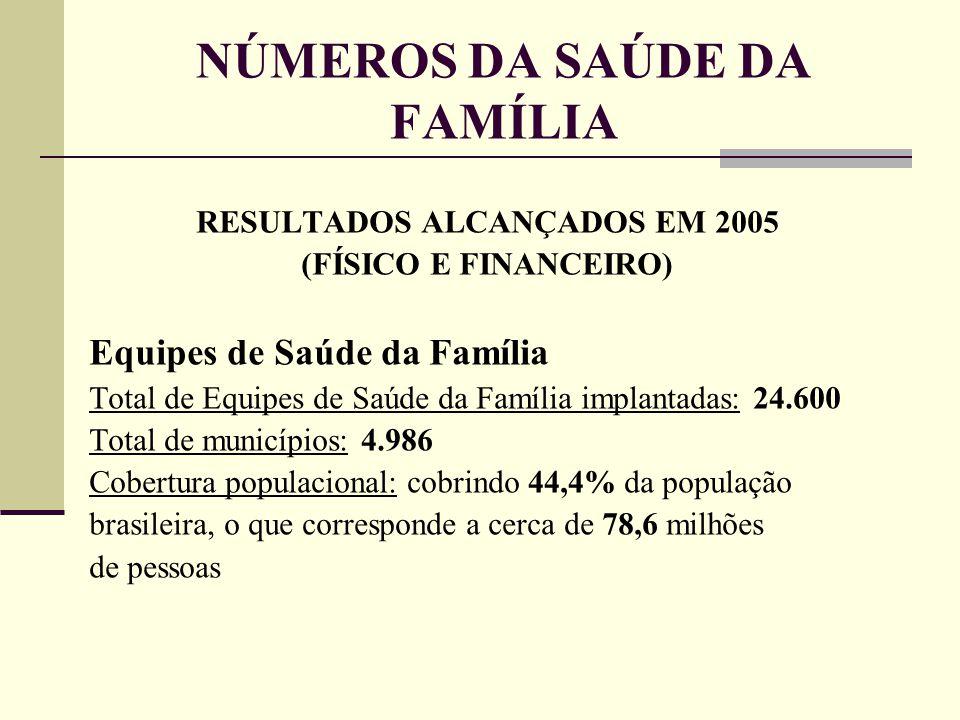 NÚMEROS DA SAÚDE DA FAMÍLIA RESULTADOS ALCANÇADOS EM 2005 (FÍSICO E FINANCEIRO) Equipes de Saúde da Família Total de Equipes de Saúde da Família impla