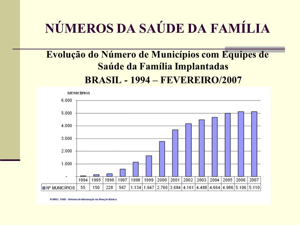 NÚMEROS DA SAÚDE DA FAMÍLIA Evolução do Número de Municípios com Equipes de Saúde da Família Implantadas BRASIL - 1994 – FEVEREIRO/2007 19981998 19991