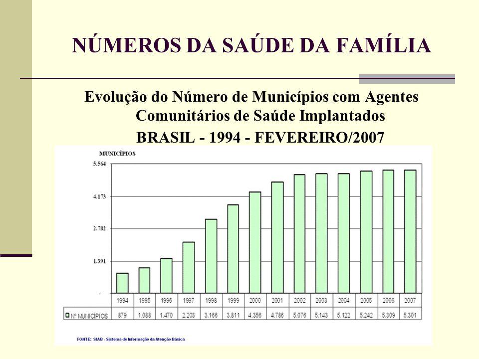NÚMEROS DA SAÚDE DA FAMÍLIA Evolução do Número de Municípios com Agentes Comunitários de Saúde Implantados BRASIL - 1994 - FEVEREIRO/2007