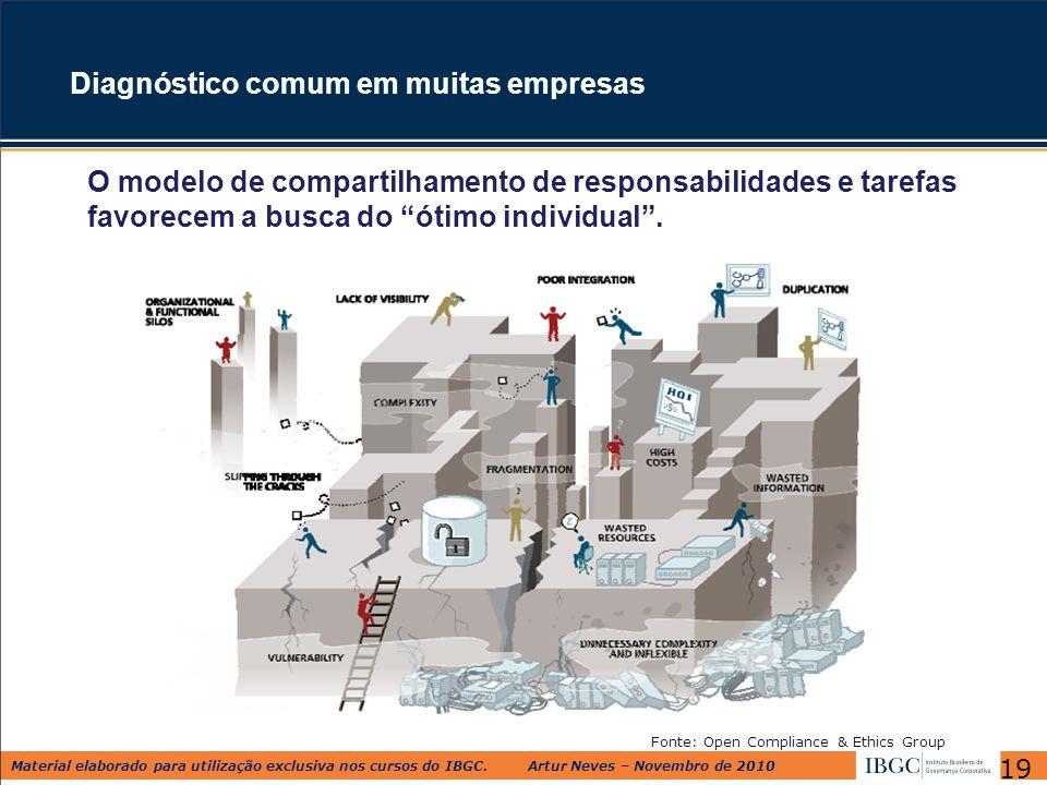 Material elaborado para utilização exclusiva nos cursos do IBGC. Artur Neves – Novembro de 2010 Fonte: Open Compliance & Ethics Group Diagnóstico comu