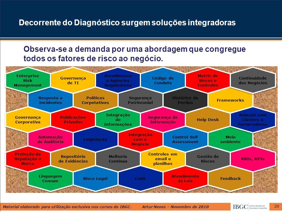 Material elaborado para utilização exclusiva nos cursos do IBGC. Artur Neves – Novembro de 2010 Código de Conduta Segurança Patrimonial Histórico de P