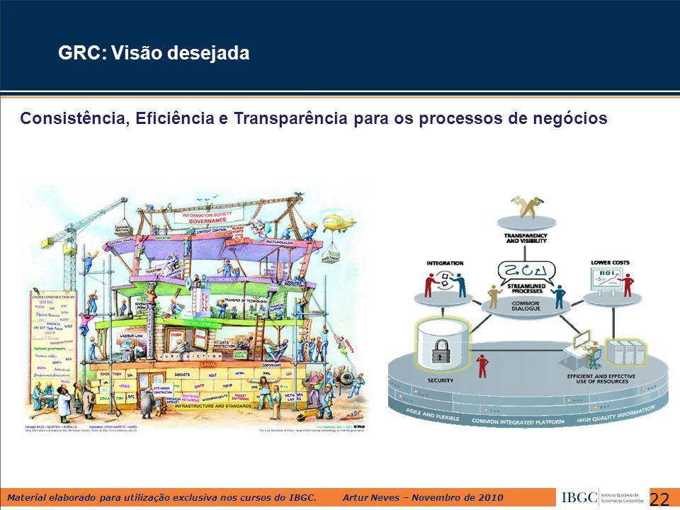 Material elaborado para utilização exclusiva nos cursos do IBGC. Artur Neves – Novembro de 2010 GRC: Visão desejada Consistência, Eficiência e Transpa
