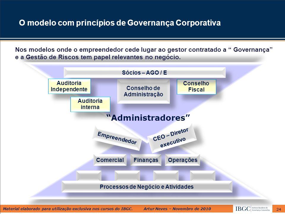 Material elaborado para utilização exclusiva nos cursos do IBGC. Artur Neves – Novembro de 2010 24 Finanças Comercial Operações O modelo com princípio