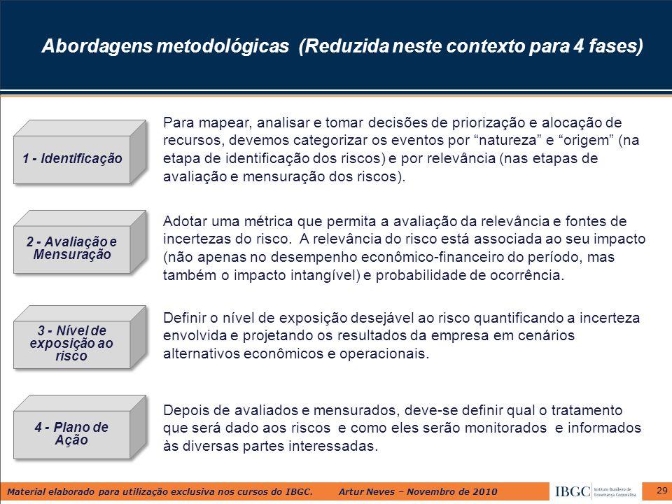 Material elaborado para utilização exclusiva nos cursos do IBGC. Artur Neves – Novembro de 2010 29 Abordagens metodológicas (Reduzida neste contexto p