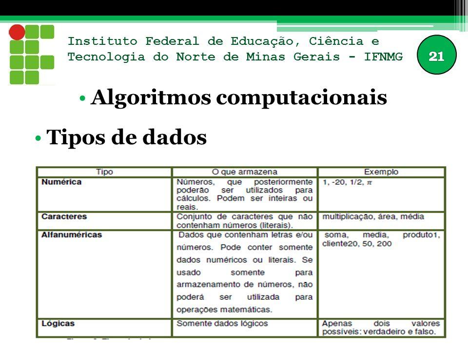 Instituto Federal de Educação, Ciência e Tecnologia do Norte de Minas Gerais - IFNMG Algoritmos computacionais Tipos de dados