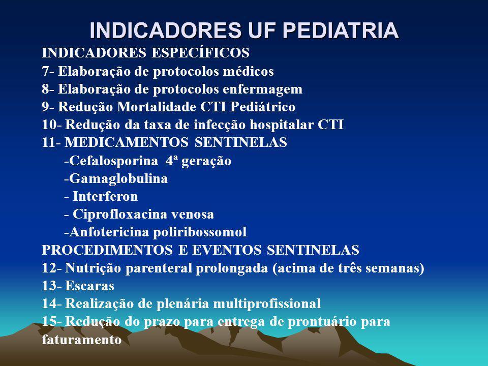 INDICADORES UF PEDIATRIA INDICADORES GERAIS 1-Absenteísmo 2-Relação Faturamento/Custo 3- Satisfação do usuário externo (ASV, CTI Pediátrico e Unidade