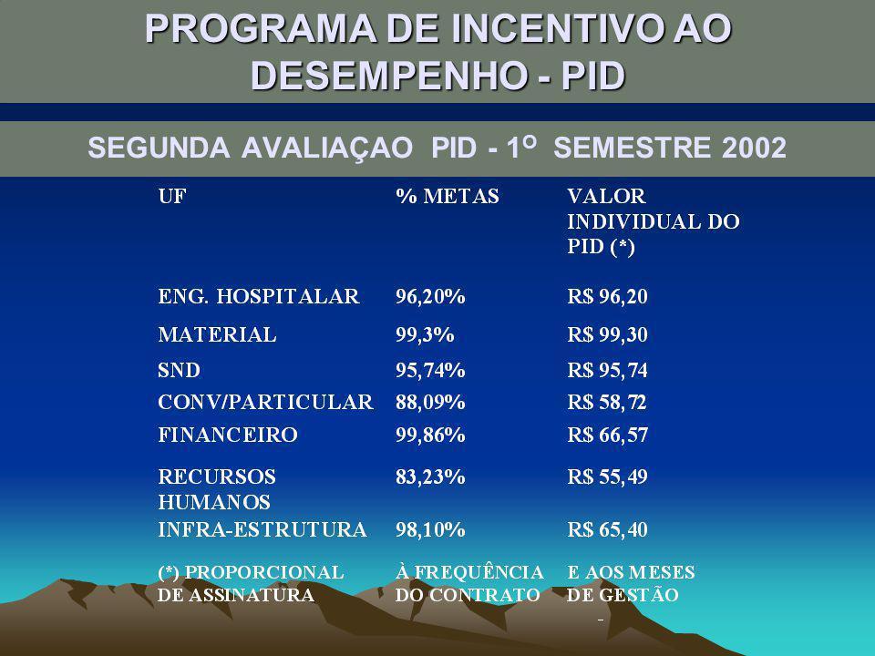 SITUAÇÃO ATUAL ASSINATURA DE 22 CONTRATOS DE GESTÃO OUTUBRO/2002 MULTIPROFISSIONAL NOVEMBRO/2002 PROCESSAMENTO DE ROUPAS E MATERIAIS DEZEMBRO/2002 HEMATOLOGIA APOIO DIAGNÓSTICO II (Imagem) AGOSTO/2003 APOIO DIAGNOSTICO I(Lab e Anat.