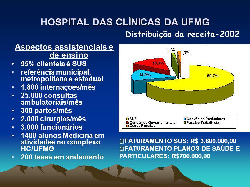 HOSPITAL DAS CLÍNICAS DA UFMG Aspectos assistenciais e de ensino 95% clientela é SUS referência municipal, metropolitana e estadual 1.800 internações/mês 25.000 consultas ambulatoriais/mês 300 partos/mês 2.000 cirurgias/mês 3.000 funcionários 1400 alunos Medicina em atividades no complexo HC/UFMG 200 teses em andamento Distribuição da receita-2002 4FATURAMENTO SUS: R$ 3.600.000,00 4FATURAMENTO PLANOS DE SAÚDE E PARTICULARES: R$700.000,00