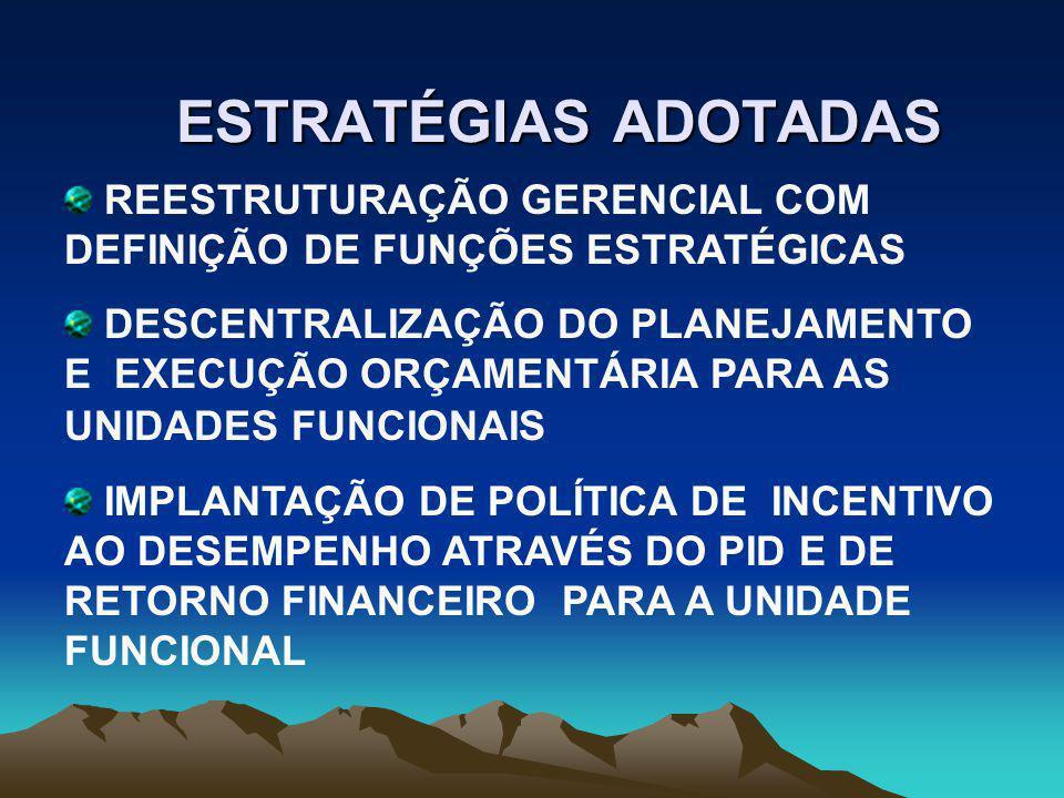 ESTRATÉGIAS ADOTADAS REESTRUTURAÇÃO GERENCIAL COM DEFINIÇÃO DE FUNÇÕES ESTRATÉGICAS DESCENTRALIZAÇÃO DO PLANEJAMENTO E EXECUÇÃO ORÇAMENTÁRIA PARA AS UNIDADES FUNCIONAIS IMPLANTAÇÃO DE POLÍTICA DE INCENTIVO AO DESEMPENHO ATRAVÉS DO PID E DE RETORNO FINANCEIRO PARA A UNIDADE FUNCIONAL
