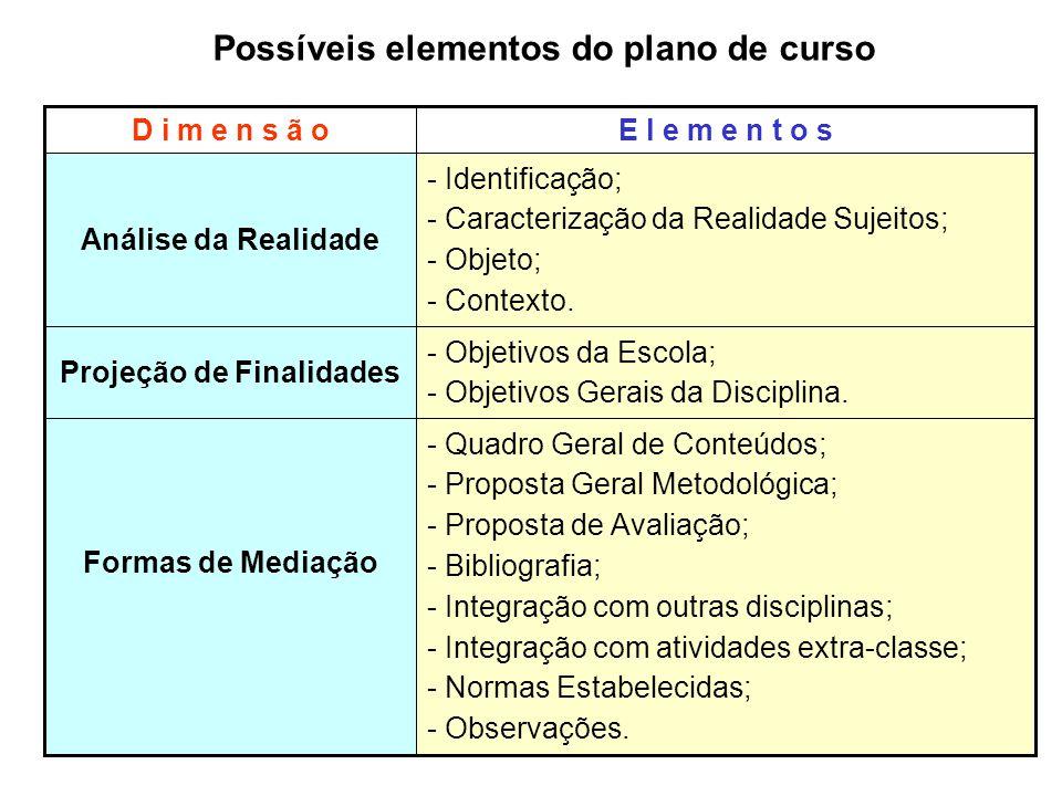 E l e m e n t o sD i m e n s ã o Possíveis elementos do plano de curso - Quadro Geral de Conteúdos; - Proposta Geral Metodológica; - Proposta de Avali