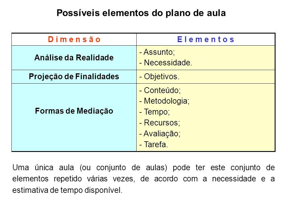 Possíveis elementos do plano de aula - Conteúdo; - Metodologia; - Tempo; - Recursos; - Avaliação; - Tarefa. Formas de Mediação - Objetivos. Projeção d