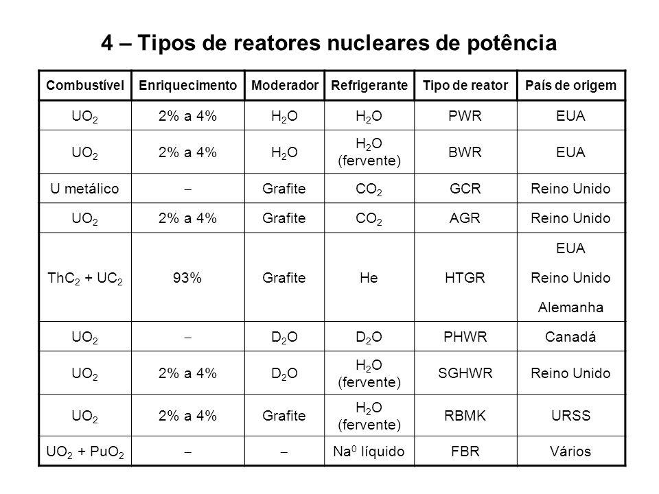 4 – Tipos de reatores nucleares de potência CombustívelEnriquecimentoModeradorRefrigeranteTipo de reatorPaís de origem UO 2 2% a 4%H2OH2OH2OH2OPWREUA