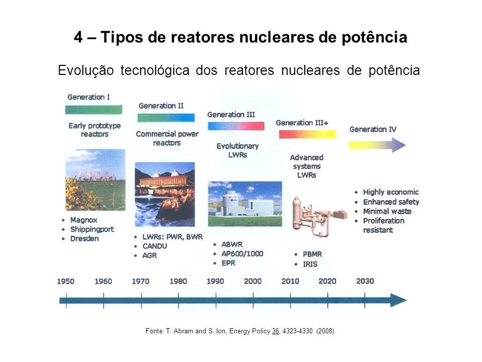 4 – Tipos de reatores nucleares de potência Evolução tecnológica dos reatores nucleares de potência Fonte: T. Abram and S. Ion, Energy Policy 36, 4323