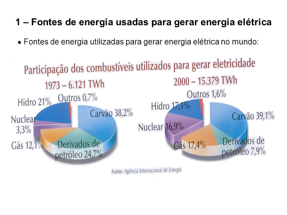 1 – Fontes de energia usadas para gerar energia elétrica  Fontes de energia utilizadas para gerar energia elétrica no mundo: Fonte: Agência Internacional de Energia, 2008