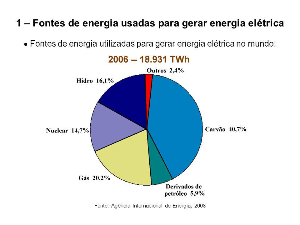 1 – Fontes de energia usadas para gerar energia elétrica  Fontes de energia utilizadas para gerar energia elétrica no Brasil: Fonte: Empresa de Pesquisa Energética (EPE), maio/2007 Fonte de energiaEnergia gerada [TWh]Fração [%] Total / 2006421,04100 Hidroelétrica349,883,08 Biomassa19,64,65 Gás natural18,24,32 Nuclear13,83,28 Derivados de petróleo12,02,85 Carvão mineral7,41,76 Eólica0,240,06