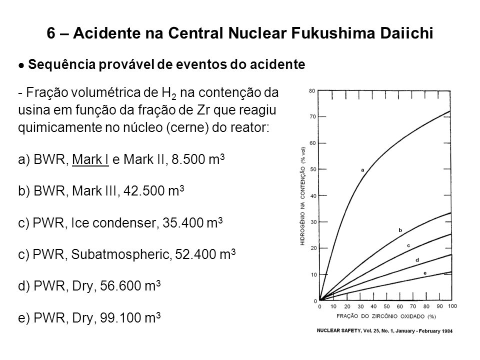 6 – Acidente na Central Nuclear Fukushima Daiichi  Sequência provável de eventos do acidente - Fração volumétrica de H 2 na contenção da usina em fun