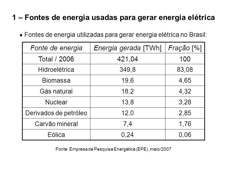 1 – Fontes de energia usadas para gerar energia elétrica  Fontes de energia utilizadas para gerar energia elétrica no Brasil: Fonte: Empresa de Pesqu