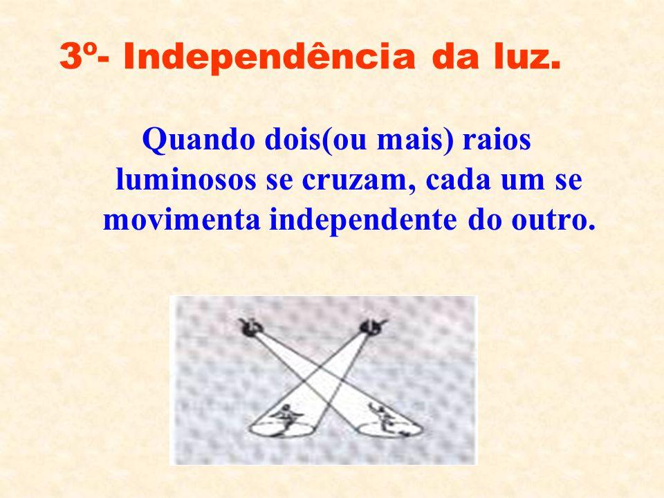 2º- Reversibilidade da luz Quando a luz se desloca entre dois pontos, o caminho percorrido é o mesmo,independente do sentido. a b