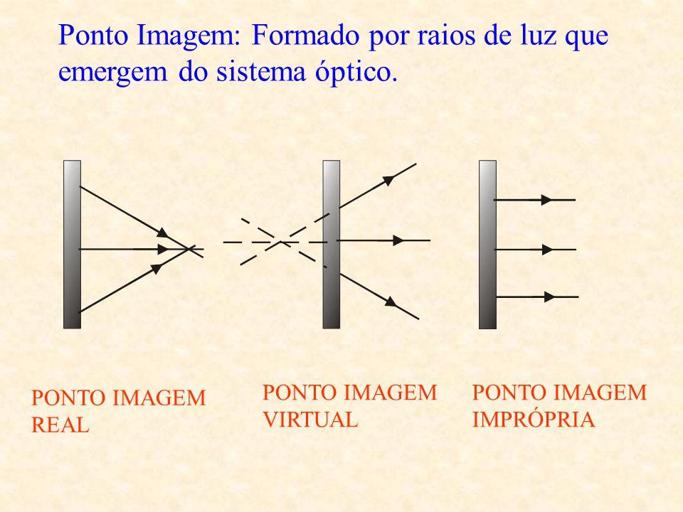 Ponto Objeto: é um ponto formado por raios de luz que incidem no sistema óptico. PONTO OBJETO REAL PONTO OBJETO VIRTUAL PONTO OBJETO IMPROPRIO