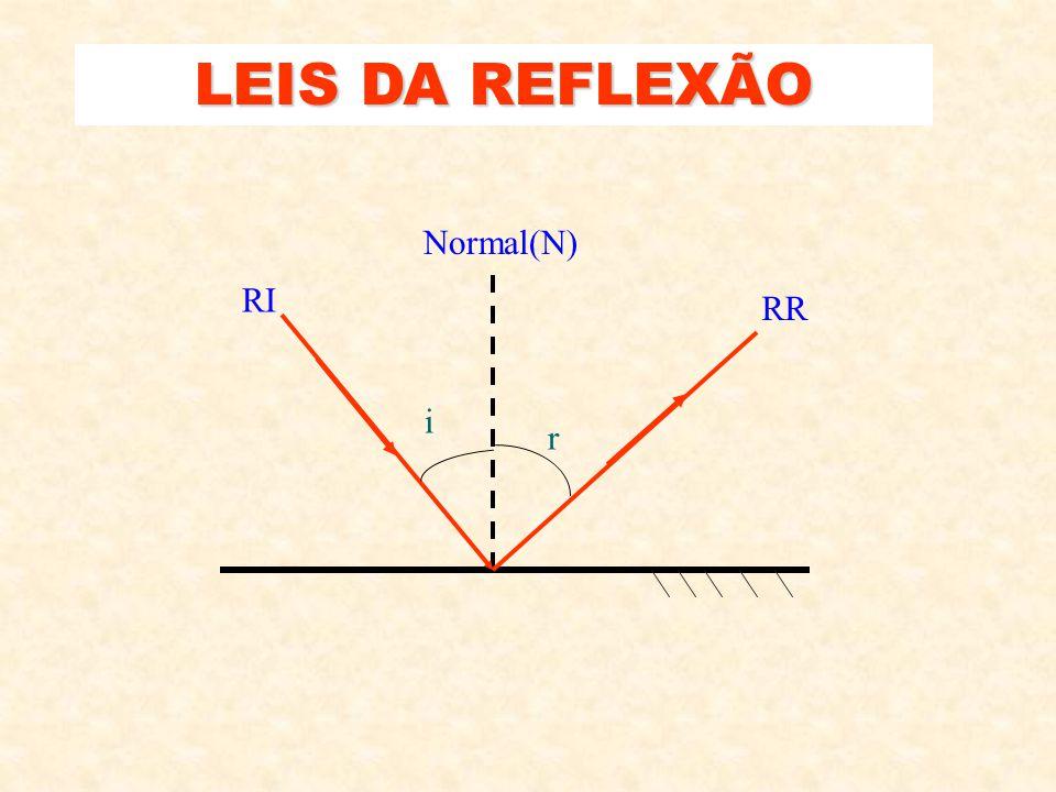 TIPOS DE REFLEXÃO Regular (Superfície polida) Difusa (Superfície rugosa)