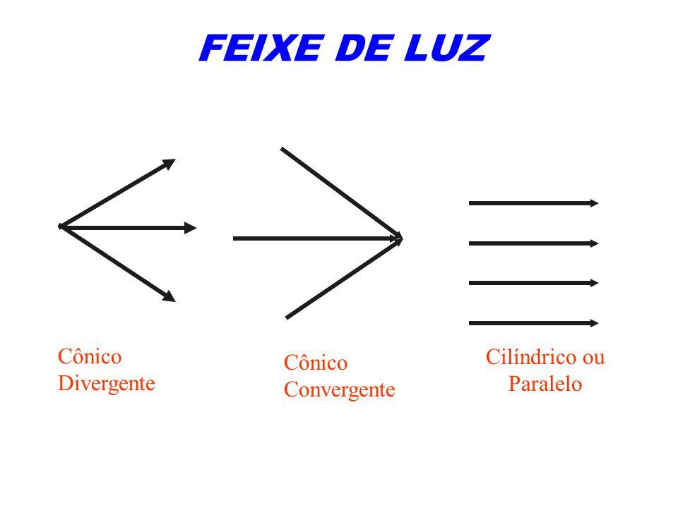 FEIXE DE LUZ Cônico Divergente Cônico Convergente Cilíndrico ou Paralelo