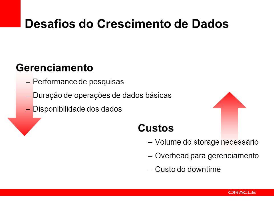 Desafios do Crescimento de Dados Gerenciamento –Performance de pesquisas –Duração de operações de dados básicas –Disponibilidade dos dados Custos –Vol