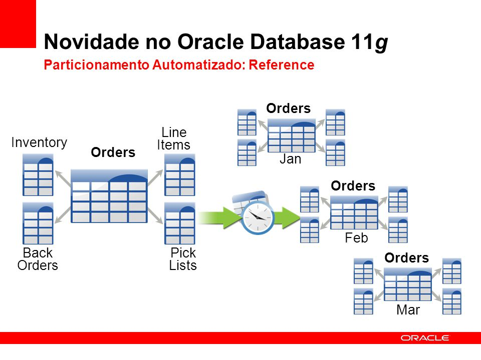 Novidade no Oracle Database 11g Particionamento Automatizado: Reference Orders Inventory Back Orders Line Items Pick Lists Orders Jan Feb Mar