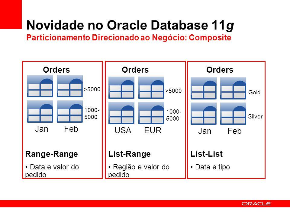 Novidade no Oracle Database 11g Particionamento Direcionado ao Negócio: Composite Orders JanFeb Range-Range Data e valor do pedido >5000 1000- 5000 Or
