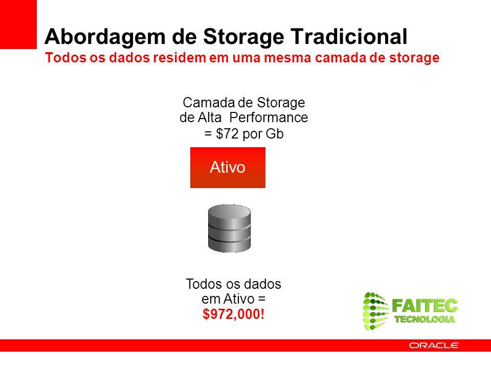Abordagem de Storage Tradicional Todos os dados residem em uma mesma camada de storage Camada de Storage de Alta Performance = $72 por Gb Todos os dad