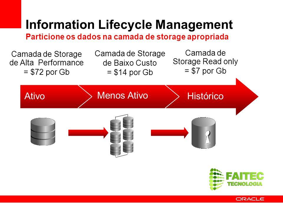 Information Lifecycle Management Particione os dados na camada de storage apropriada Ativo Menos Ativo Histórico Camada de Storage de Alta Performance
