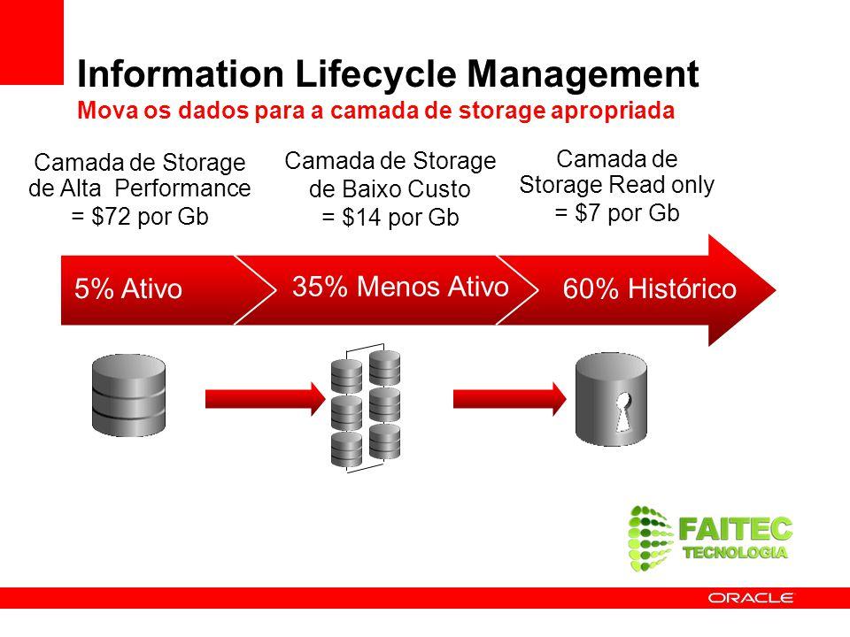 Information Lifecycle Management Mova os dados para a camada de storage apropriada 5% Ativo 35% Menos Ativo 60% Histórico Camada de Storage de Alta Pe