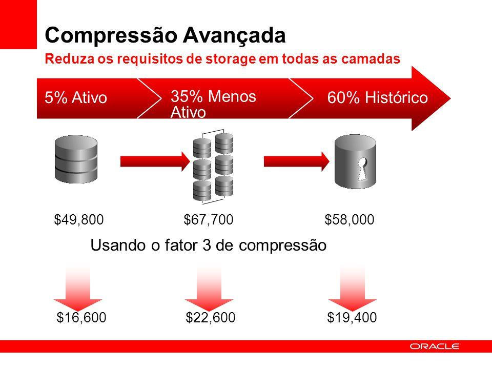 Compressão Avançada Reduza os requisitos de storage em todas as camadas 5% Ativo 35% Menos Ativo 60% Histórico $16,600$22,600$19,400 Usando o fator 3
