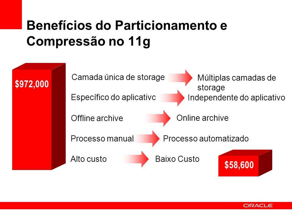 Benefícios do Particionamento e Compressão no 11g Independente do aplicativo Específico do aplicativo Baixo Custo Alto custo Processo automatizado Pro