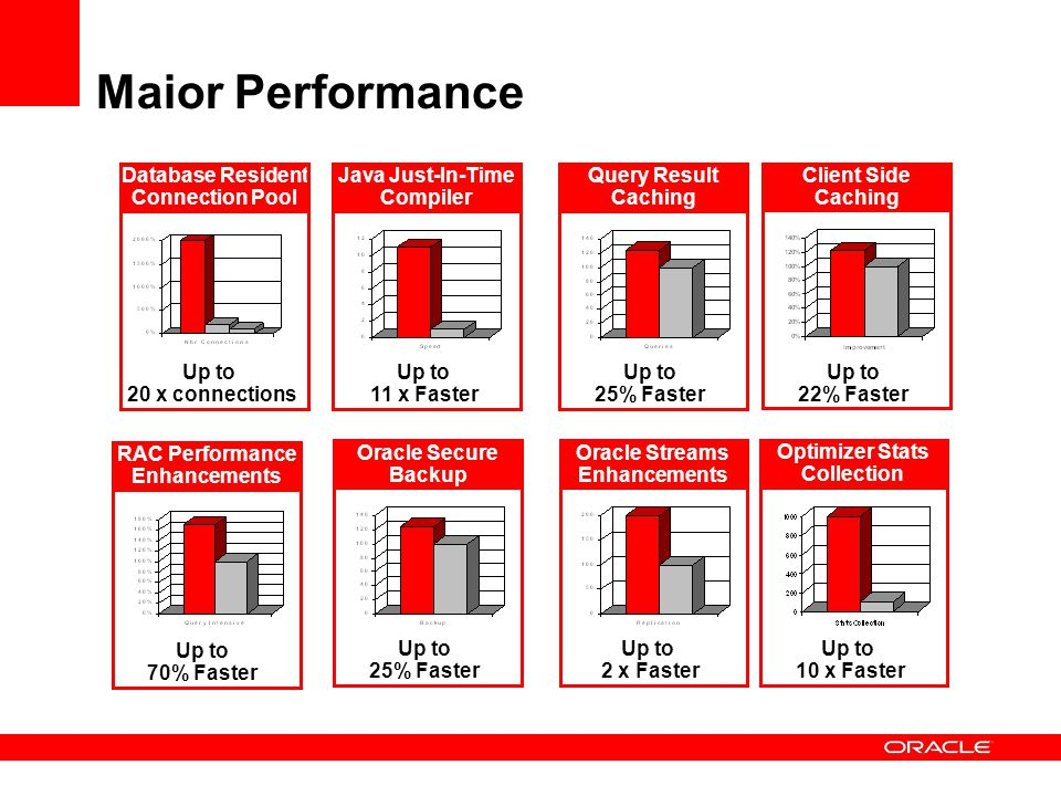 Maior Performance Java Just-In-Time Compiler Up to 11 x Faster Database Resident Connection Pool Up to 20 x connections RAC Performance Enhancements U