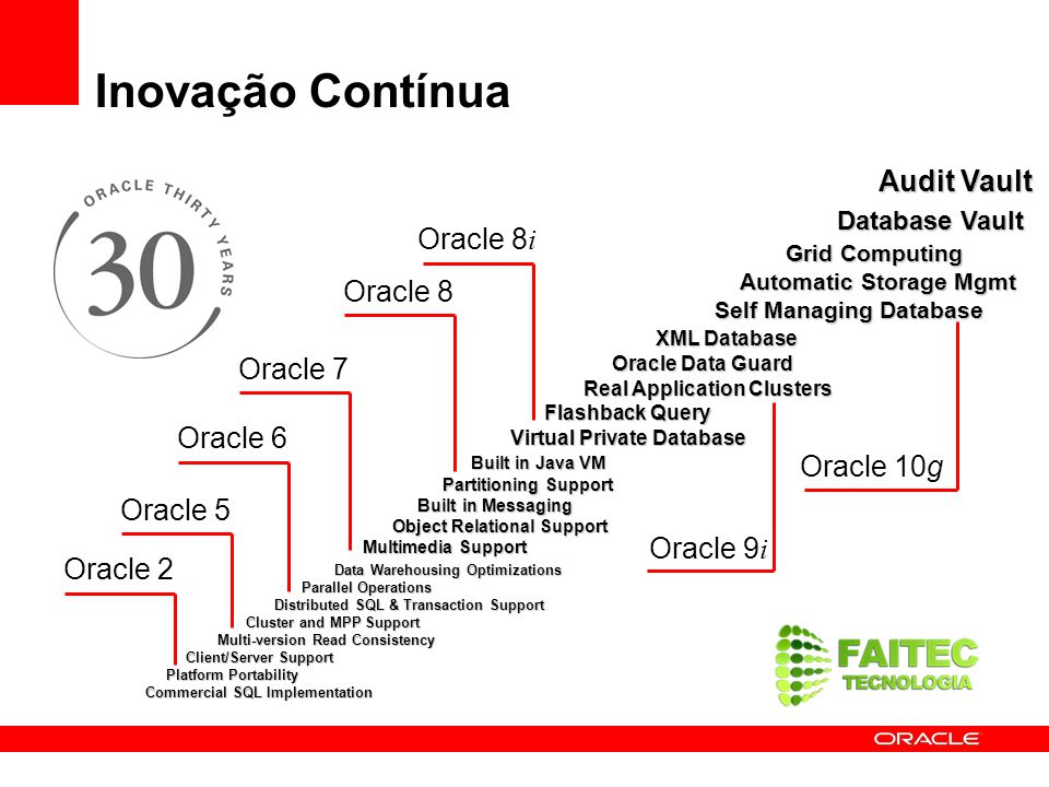 Inovação Contínua Audit Vault Audit Vault Database Vault Grid Computing Automatic Storage Mgmt Self Managing Database XML Database Oracle Data Guard R