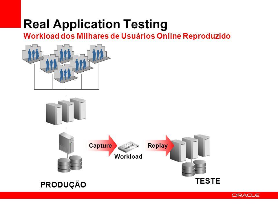 Real Application Testing Workload dos Milhares de Usuários Online Reproduzido PRODUÇÃO TESTE Workload ReplayCapture