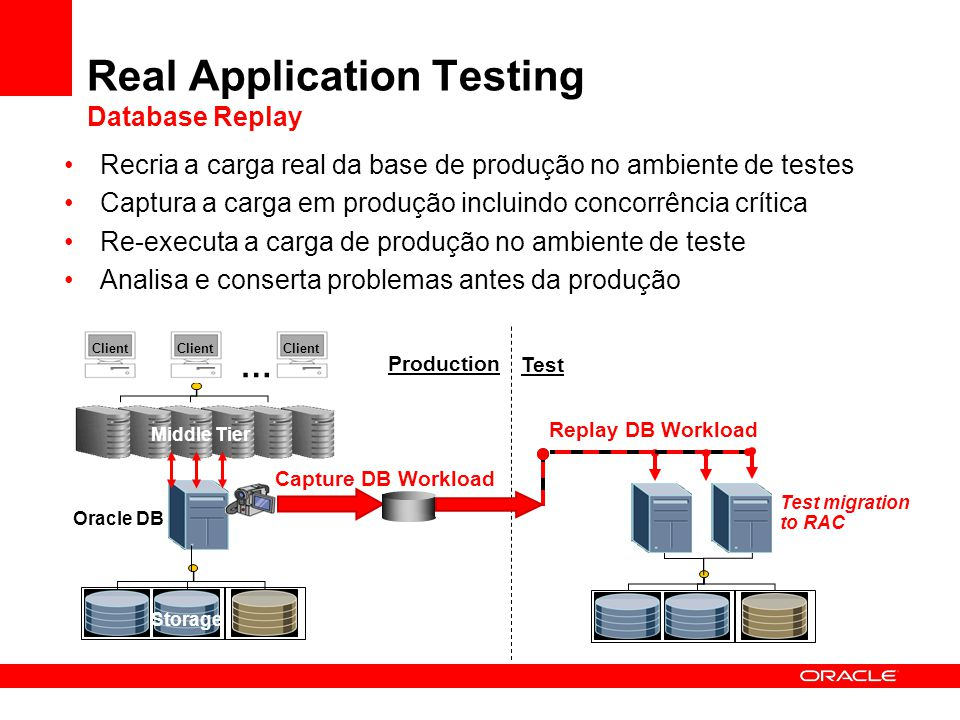 …… Client … Capture DB Workload Real Application Testing Database Replay Recria a carga real da base de produção no ambiente de testes Captura a carga