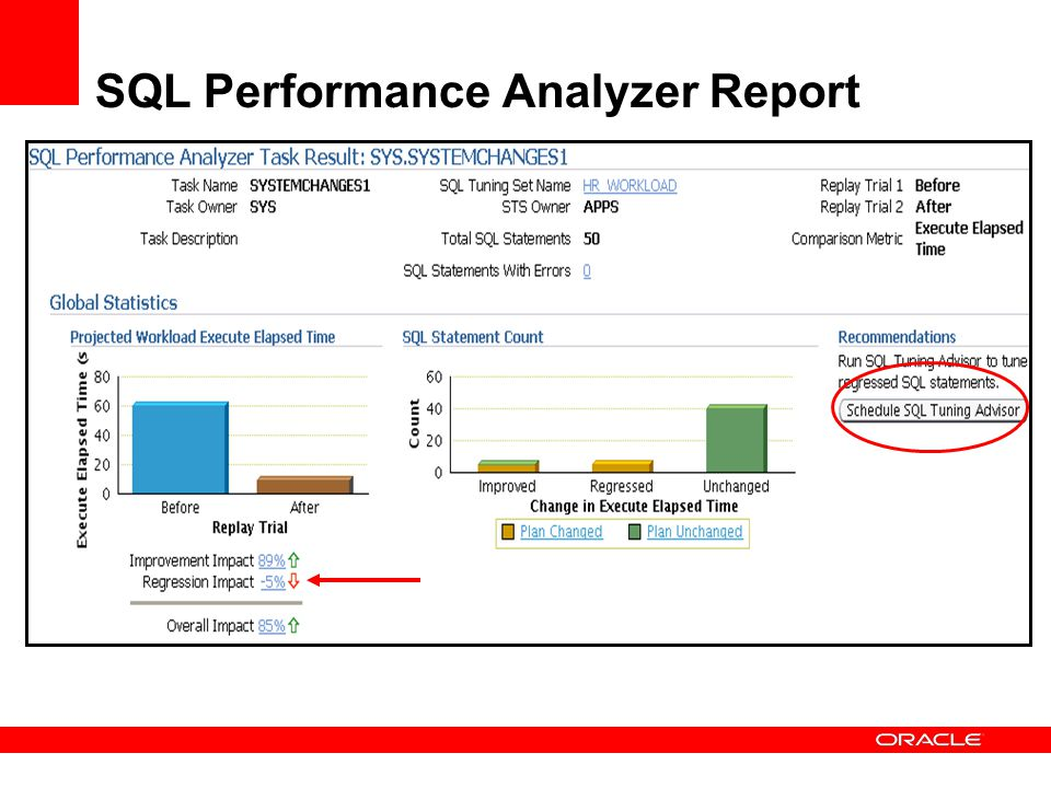 SQL Performance Analyzer Report