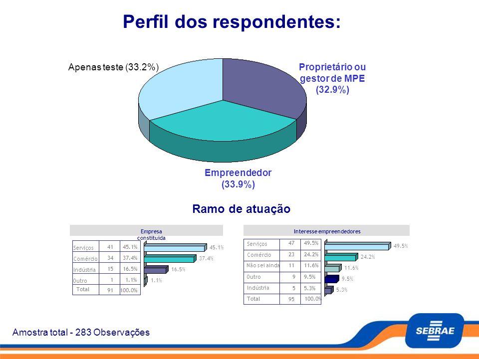 Amostra total - 283 Observações Perfil dos respondentes: Proprietário ou gestor de MPE (32.9%) Empreendedor (33.9%) Apenas teste (33.2%) Empresa const