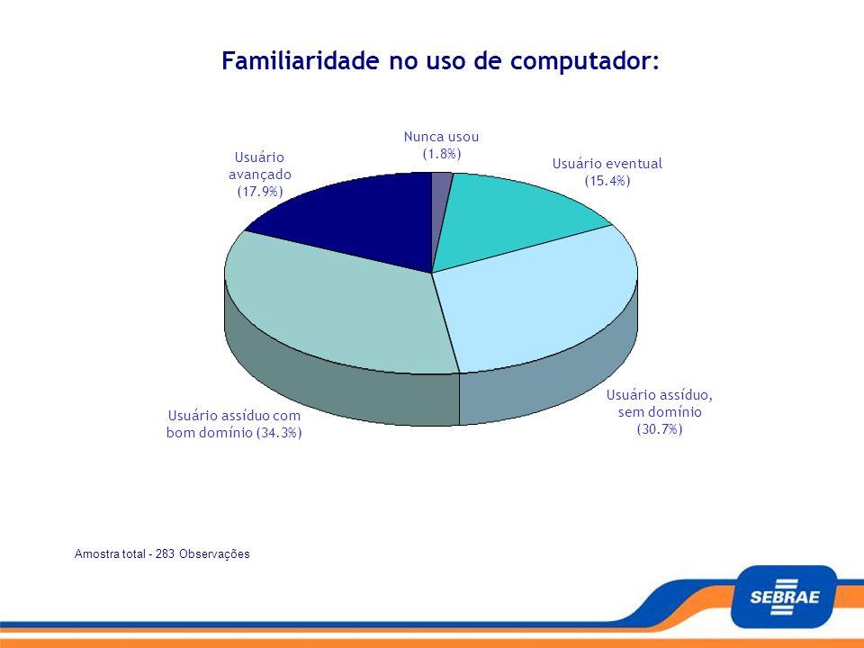 Amostra total - 283 Observações Pagina - 4/13 Teste seu nível de maturidade no uso da Informática na Empresa Familiaridade no uso de computador: Nunca
