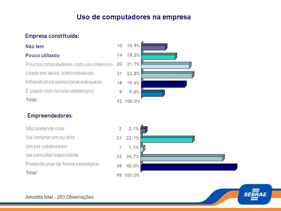 Amostra total - 283 Observações Pagina - 6/13 Teste seu nível de maturidade no uso da Informática na Empresa Empresa constituída: Não tem 1010.9% Pouc