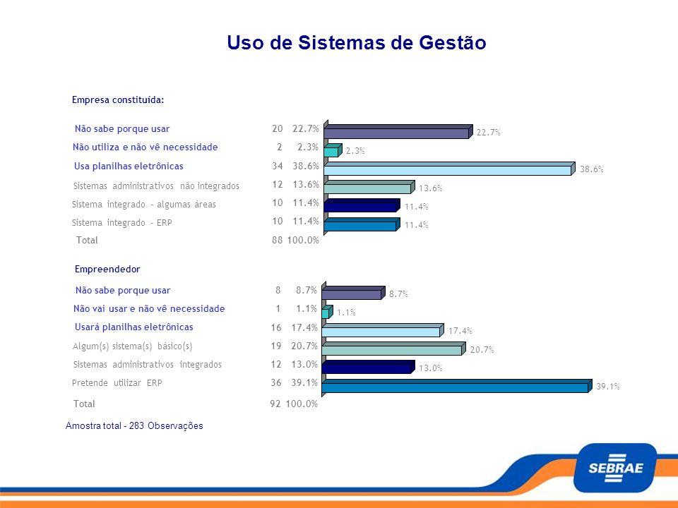Amostra total - 283 Observações Pagina - 9/13 Empresa constituída: Não sabe porque usar2022.7% Não utiliza e não vê necessidade22.3% Usa planilhas ele